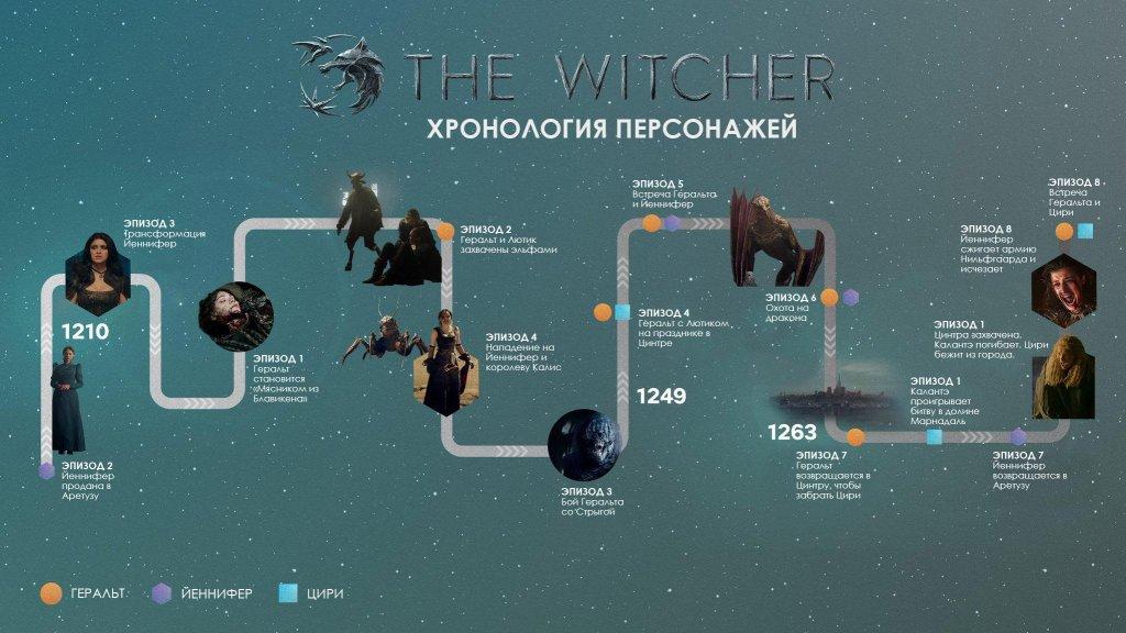 """Сериал """"Ведьмак"""". Хронология персонажей."""